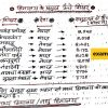 भारतीय भूगोल Indian Geography Handwritten Notes in Hindi By BL Chaudhary