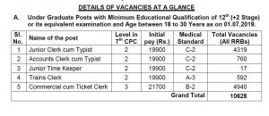 RRB NTPC 2019 DETAILS OF VACANCIES 1