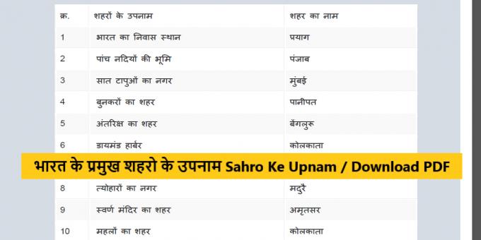 भारत के प्रमुख शहरो के उपनाम Saharo ke upnam hindi, Nagro ke upnam, Bharat Ke Pramukh Nagar PDF