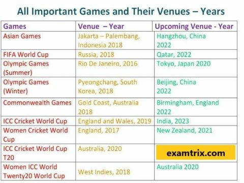 List Venues of upcoming international sports events pdf
