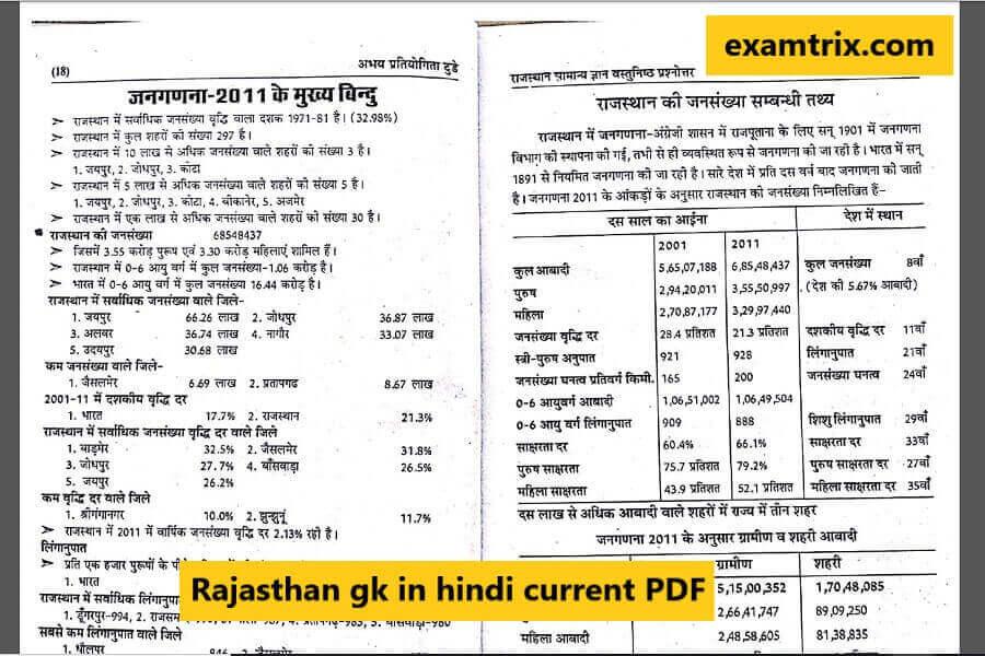 Rajasthan Current GK - Rajasthan GK Download