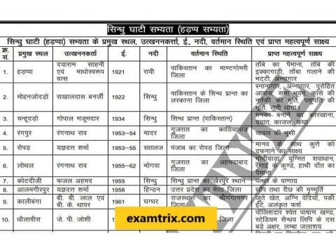 Indian History PDF Book in Hindi
