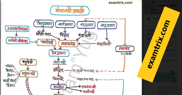 Important General Knowledge GK Notes in Hindi PDF for, SSC, RRB, FCI, Railway